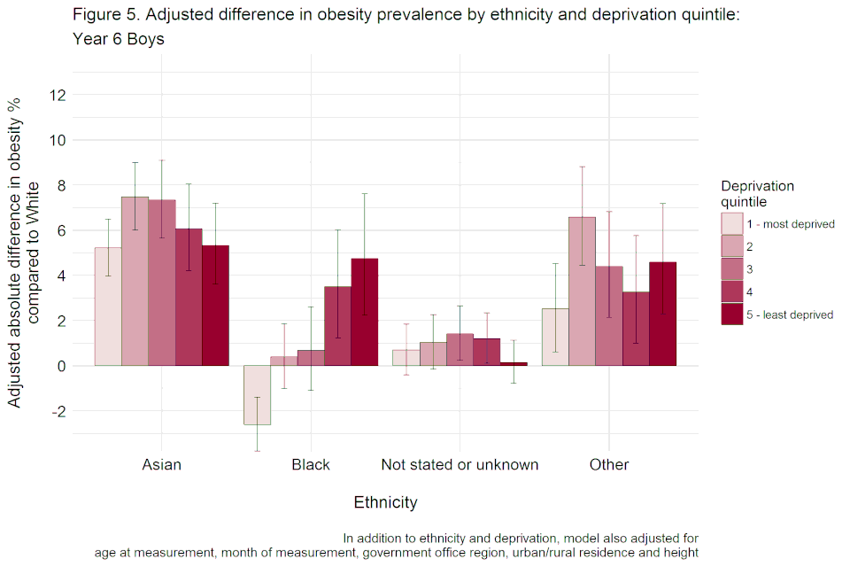 Bar chart with confidence interval error bars showing the adjusted difference, including height, in obesity prevalence by ethnicity and deprivation quintile for year 6 boys.
