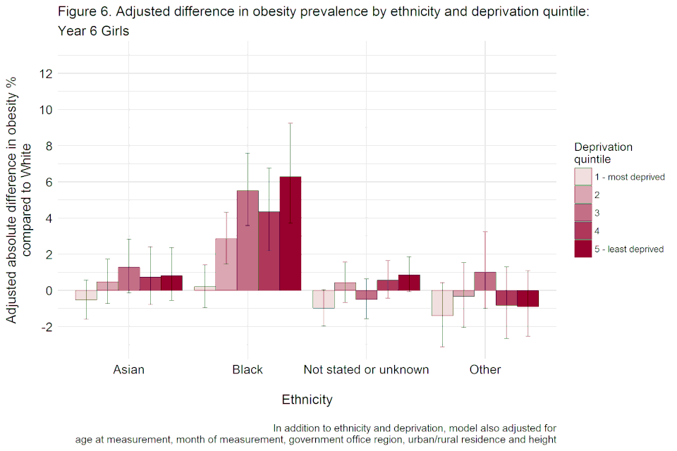 Bar chart with confidence interval error bars showing the adjusted difference, including height, in obesity prevalence by ethnicity and deprivation quintile for year 6 girls.