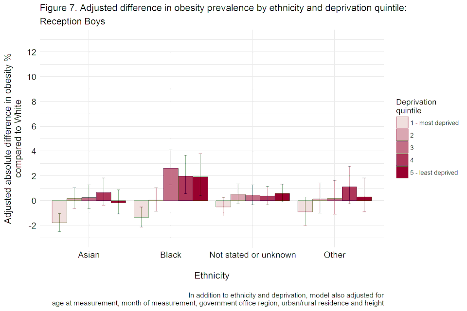 Bar chart with confidence interval error bars showing the adjusted difference, including height, in obesity prevalence by ethnicity and deprivation quintile for reception boys.