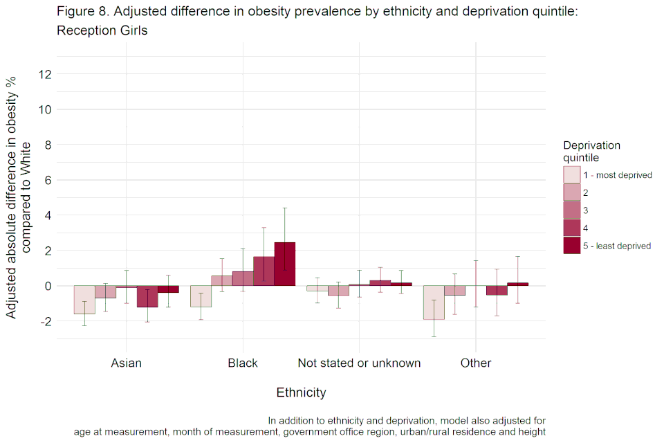Bar chart with confidence interval error bars showing the adjusted difference, including height, in obesity prevalence by ethnicity and deprivation quintile for reception girls.