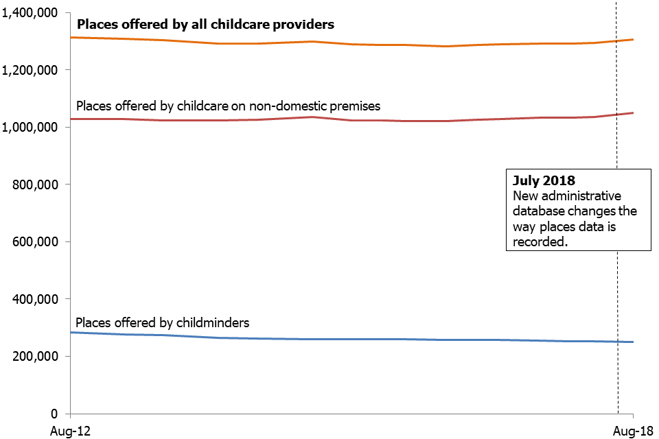 This chart shows childcare places available on the Early Years Register remained broadly stable over time. Childminder places have decreased slightly over time, while places offered by childcare on non-domestic premises have increased slightly.