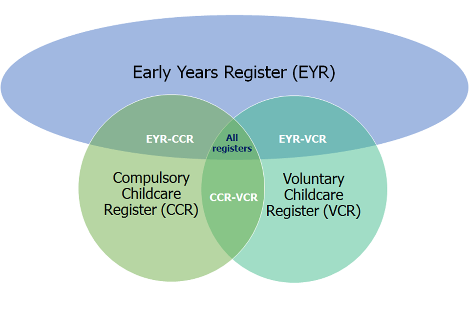 This Venn diagram shows that providers can be on the Early Years Register (EYR), Compulsory Childcare Register (CCR), Voluntary Childcare Register (VCR) or a combination of two or three of the registers.