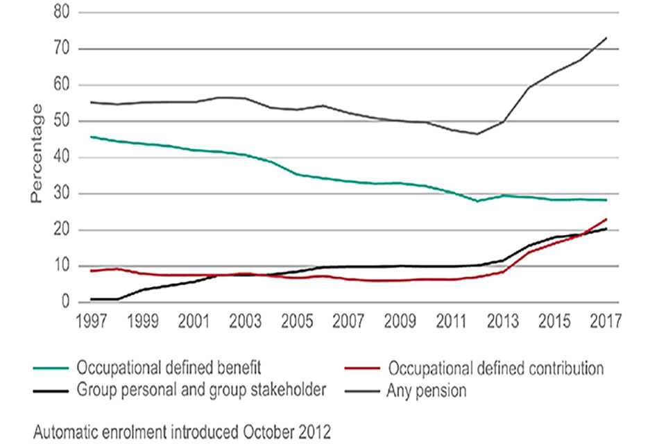 A line graph shows the change in the percentage of people enrolled in different scheme types from 1997 to 2017. It shows the percentage of people in occupational DB schemes decreasing as the number in occupational DC schemes rises.