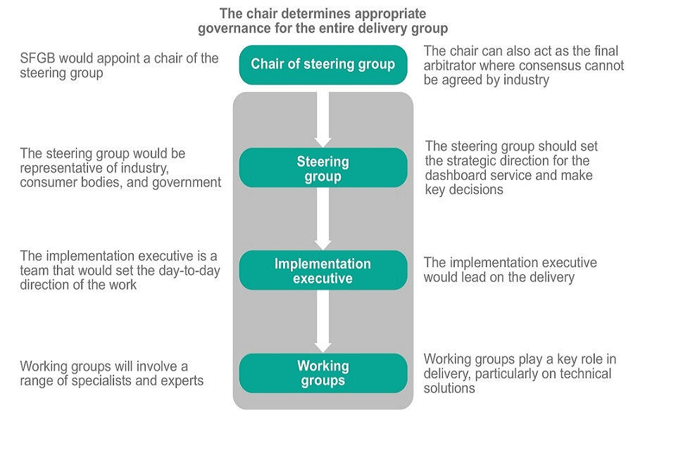 A diagram to show the proposed governance structure. It shows the chair of the steering group overseeing the delivery group which is made up of 3 parts: the steering group, the implementation executive and the working groups.
