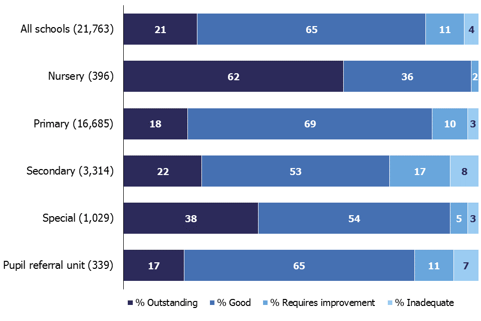 At their most recent inspection, 21% of all schools were outstanding, 65% were good, 11% were judged to require improvement and 4% were inadequate.