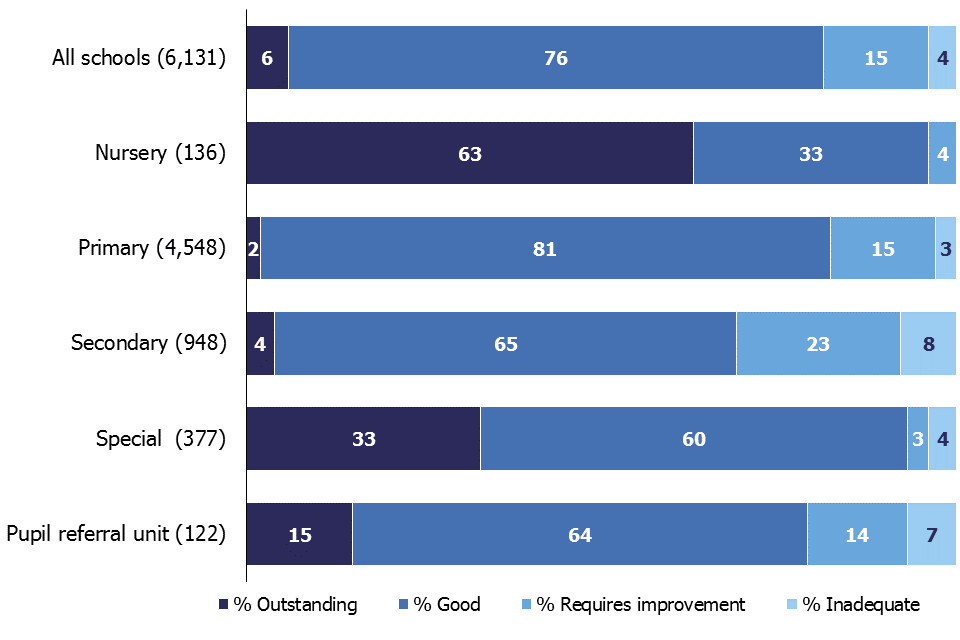 Of all full inspections and short inspections that did not convert conducted this year, 6% resulted in an outstanding overall effectiveness judgement, 76% good, 15% requires improvement and 4% inadequate.