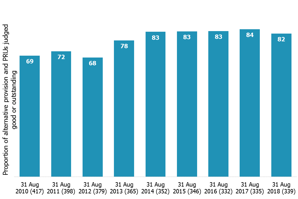 Since 2010 the number of alternative provision and pupil referral units has fallen (417 in 2010 to 339 in 2018) and the proportion judged good or outstanding at their most recent inspection has increased (69% in 2010 to 82% in 2018).