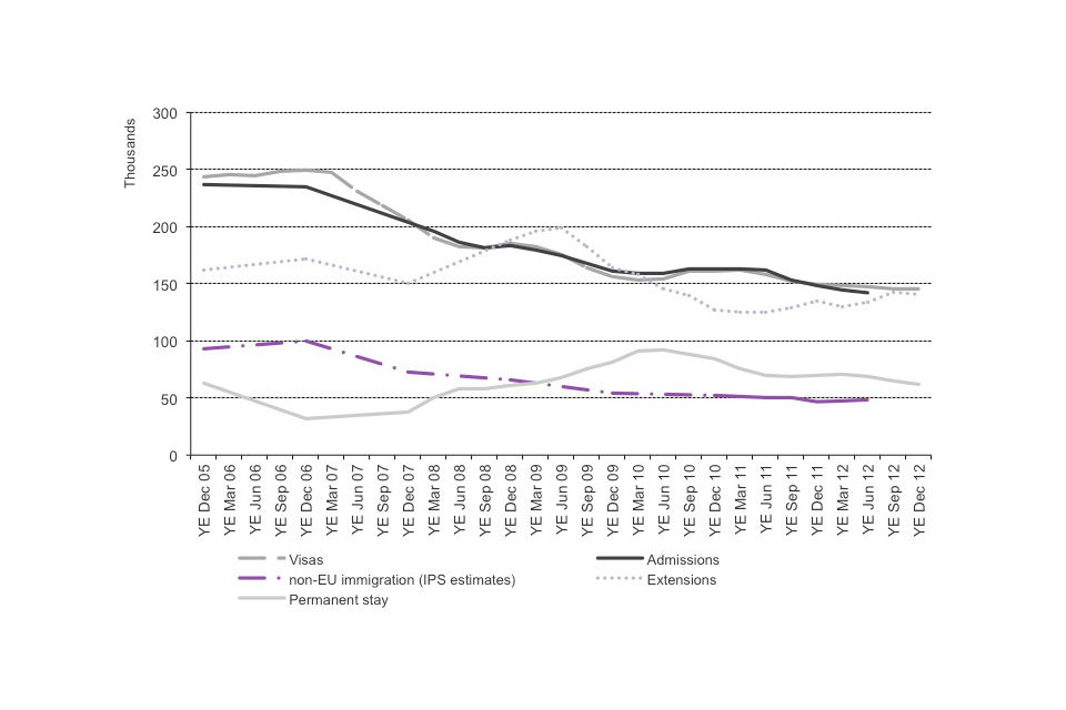 Trends in work-related immigration, 2005 to 2012.