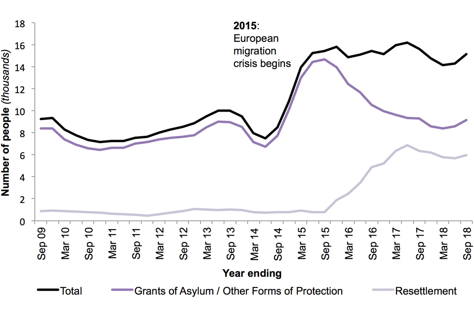 The chart shows the number of people granted asylum and other forms of protection and resettlement (main applicants and dependants), over the last 10 years.