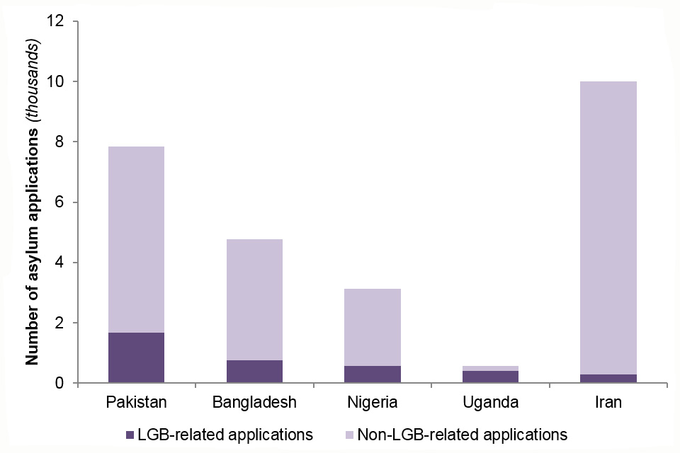 The chart shows the number of LGB- and non-LGB-related asylum applications made in the UK (main applicants only) by the top 5 nationalities according to LGB-related claims; totals for the years 2015 to 2017.