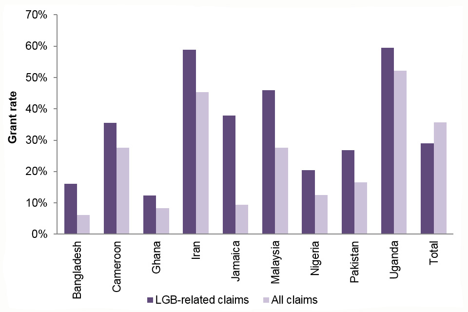 The chart shows the grant rate at initial decision for LGB-related claims vs. all claims, for all nationalities with at least 50 initial decisions over the years 2015 to 2017.