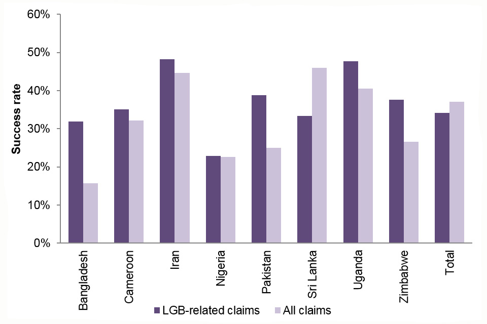 The chart shows the success rate at appeal for LGB-related claims vs. all claims, for all nationalities with at least 50 appeal determinations over the years 2015 to 2017.