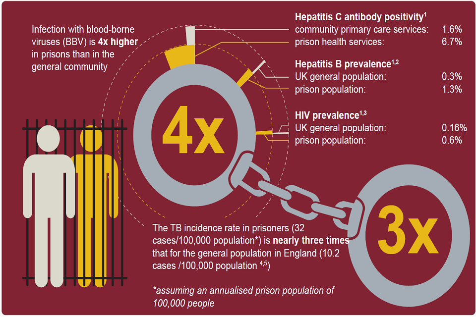 Graphic shows that rates for blood-borne viruses and tuberculosis are far higher in the prison population compared to community primary care and the general population.