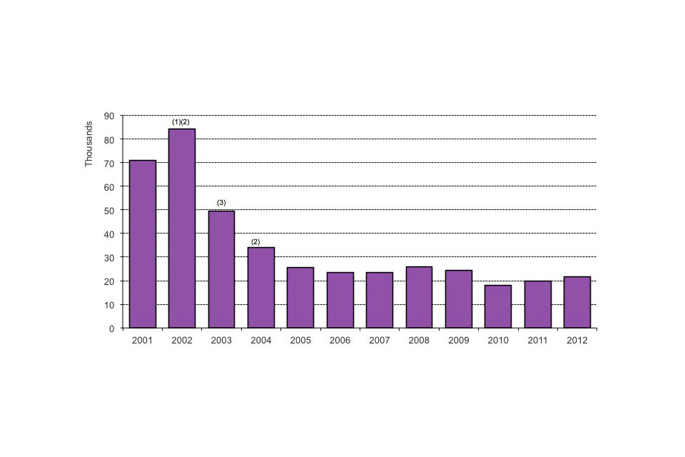 Long-term trends in asylum applications, 2001 to 2012
