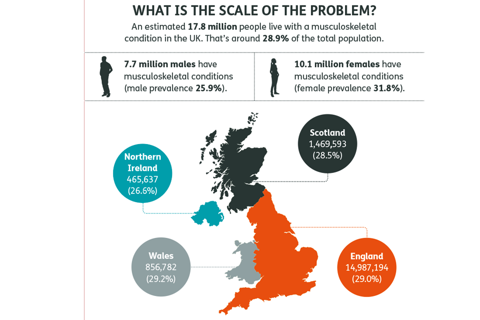 Scale of the problem