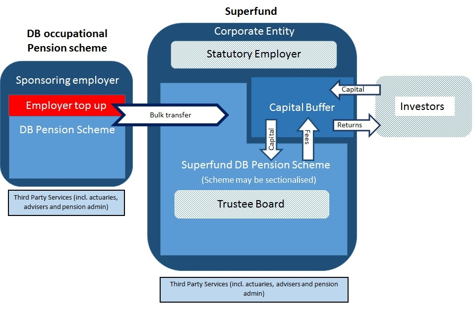 The structure of a superfund. A capital buffer replaces the employer covenant.