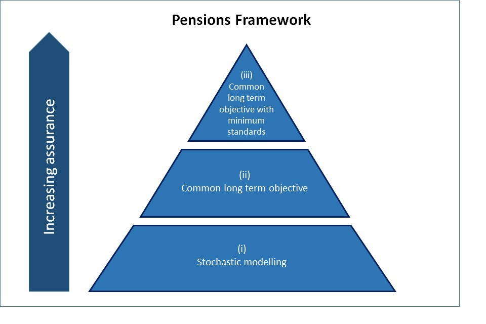 Pensions Assurance. The level of confidence within the defined benefit occupational pensions framework.