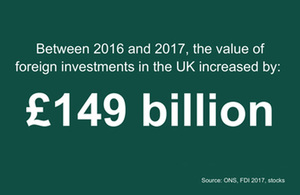 Info-graphic showing the increase in investment into the UK was £149 billion