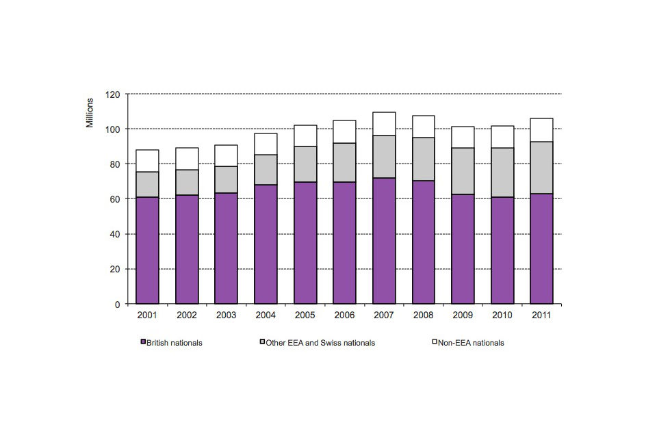 Long- term trends in admissions