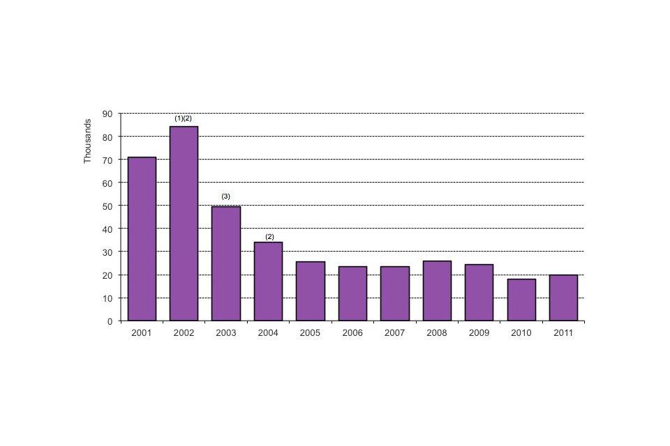 Long-term trends in asylum applications, 2001–2011