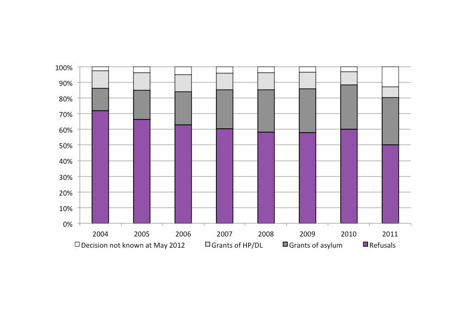 Outcome of asylum applications, by year of application