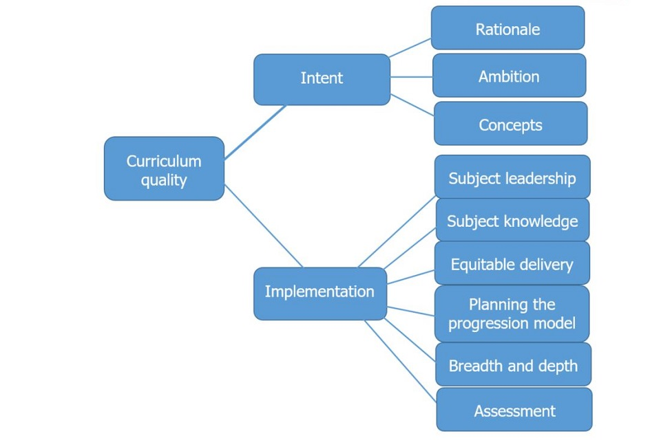 Figure 7: Curriculum quality model, based on evidence from statistical analysis and HMI feedback
