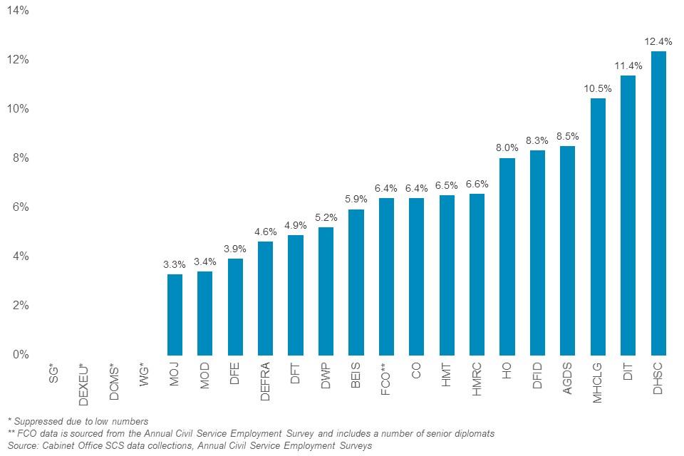 Ethnic minority in SCS by department
