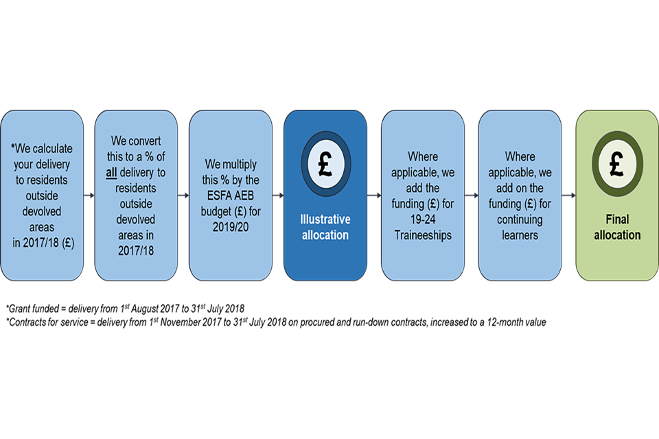 A diagram to show how ESFA funded adult education budget allocations are calculated.