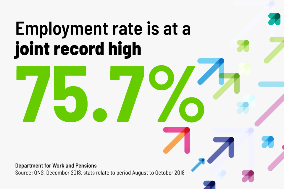 Employment rate is 75.7%