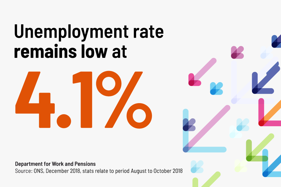 Unemployment rate is 4.1%