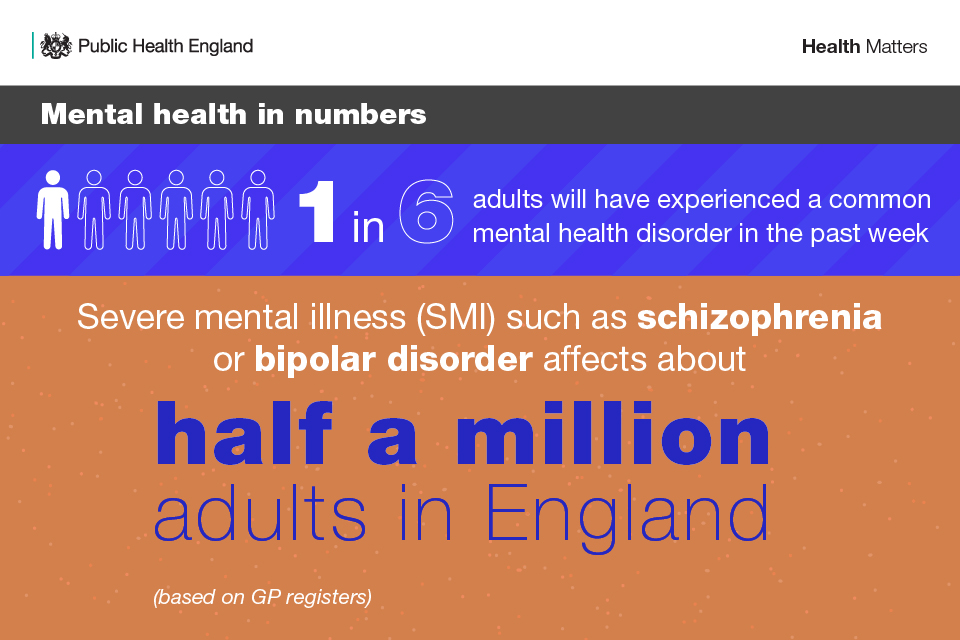 Mental health in numbers