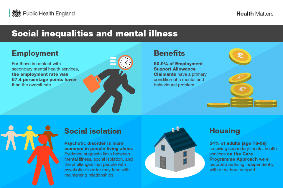 Infographic illustrating social inequalities and mental illness