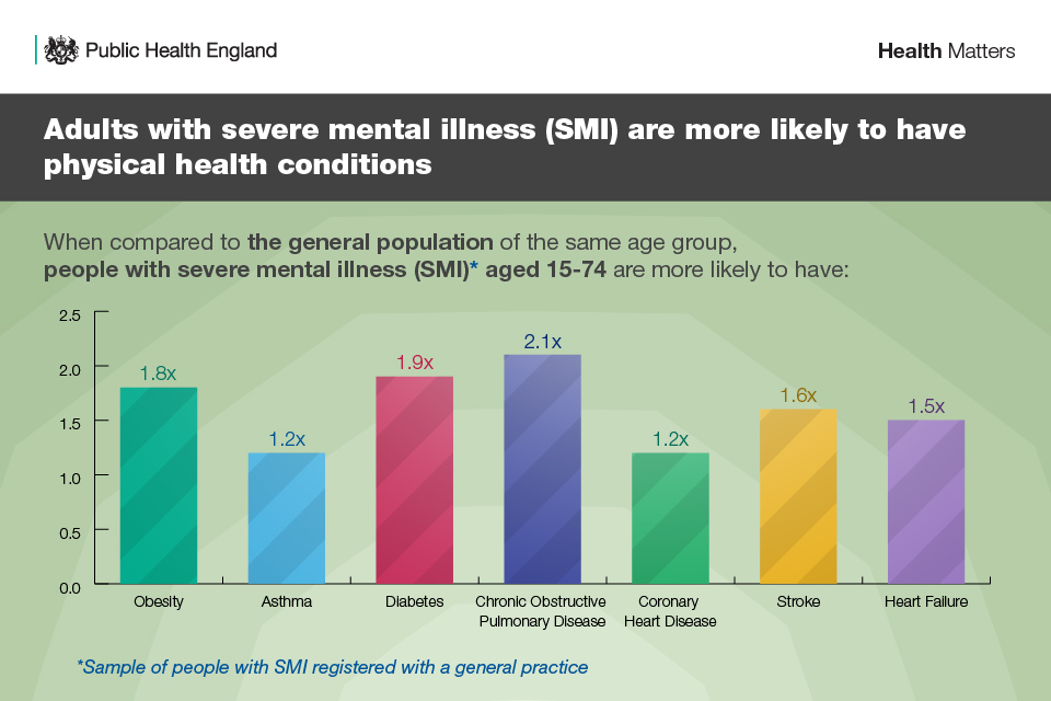 Infographic showing adults with mental illness more likely to have physical health probs