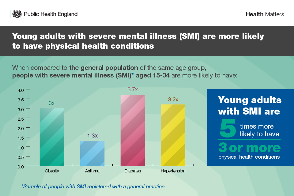 Infographic showing physical health problems linked with SMI in young adults