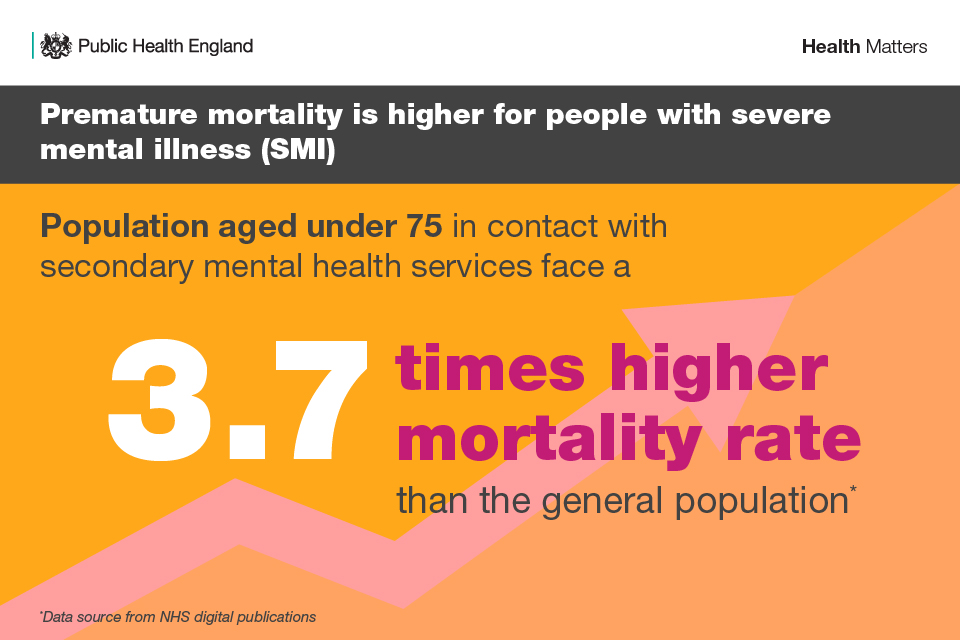Infographic illustraing premature mortality in people with severe mental illness