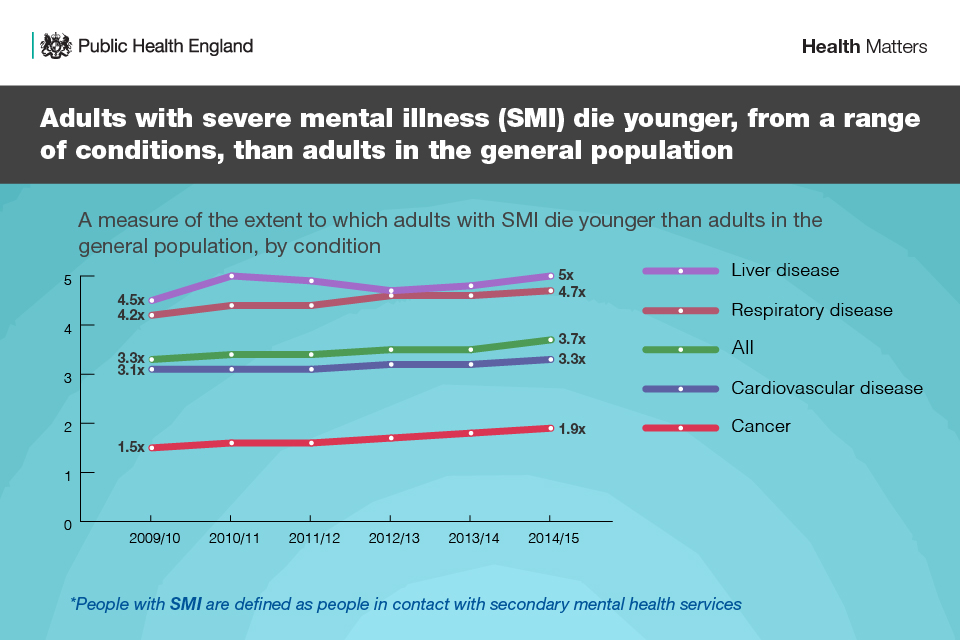 Infographic showing people with SMI die younger from a range of conditions