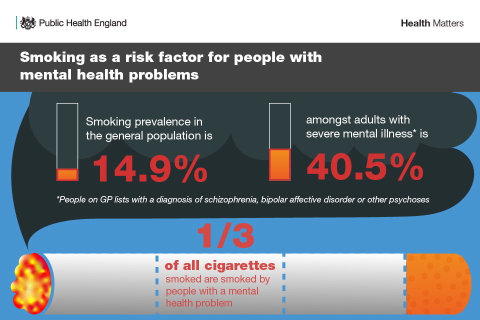 Infographic showing smoking is a risk factor for people with severe mental illness