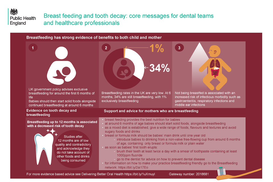 Breast feeding and tooth decay: core messages for dental teams and healthcare professionals