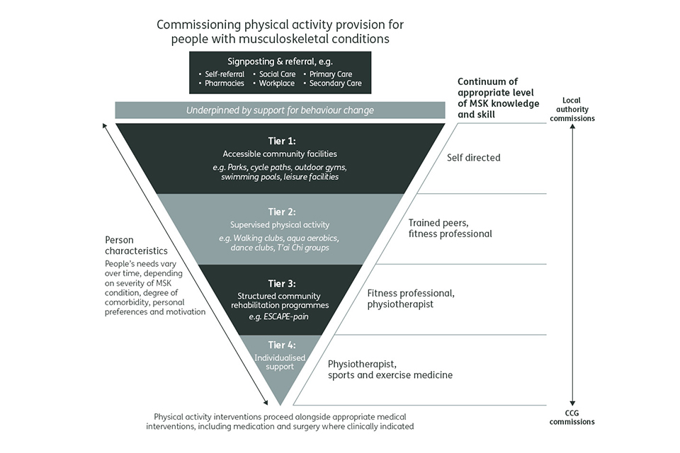 Commissioning physical activity provision for people with musculoskeletal conditions