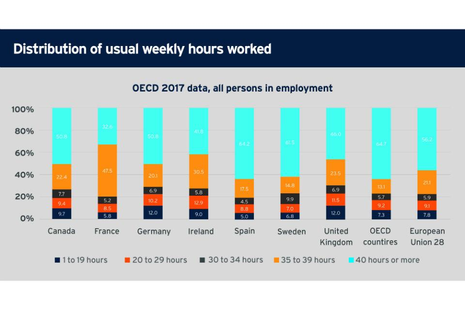 Distribution of usual weekly hours worked graph (OECD 2017 data)