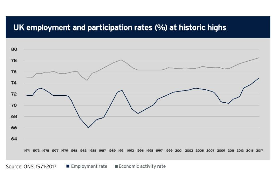 UK employment and participation rate (%) at historic highs (Source: ONS 1971 to 2017)