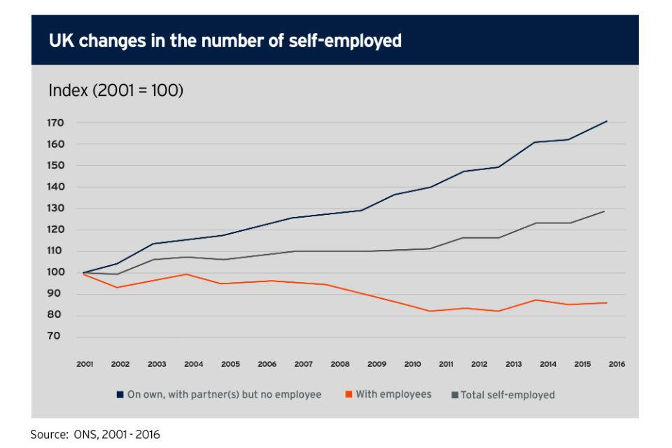 UK changes in the number of self-employed (Source ONS 2001 to 2016)