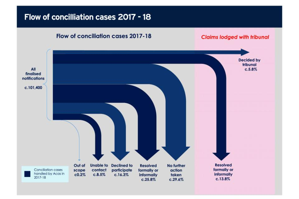Flow of concilliation cases (2017 to 2018)