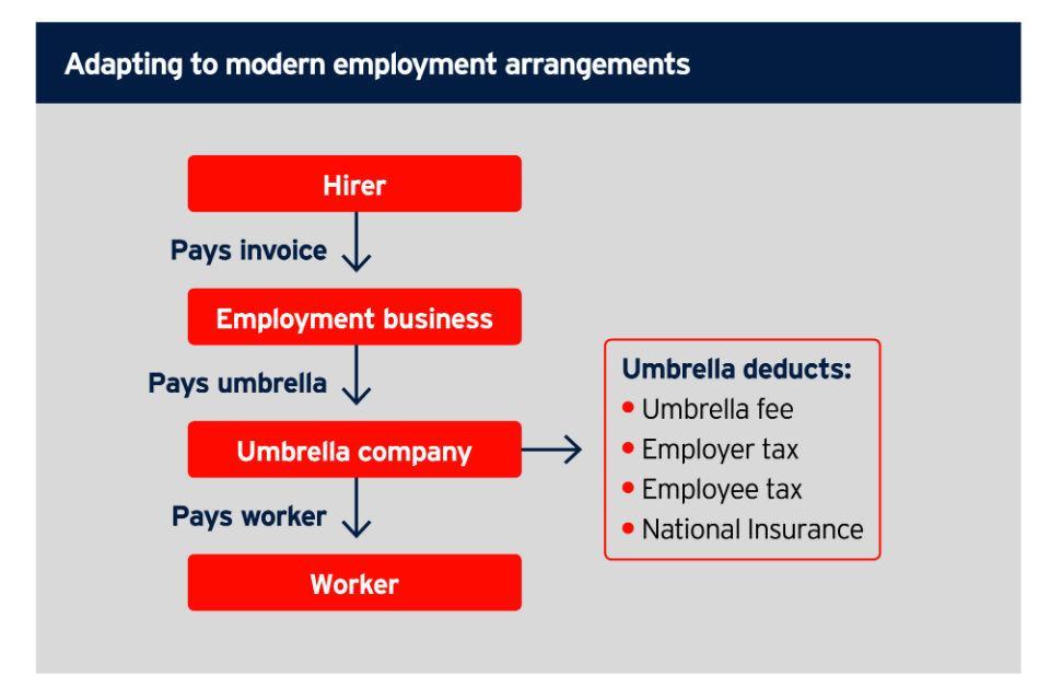 Adapting to modern employment arrangements
