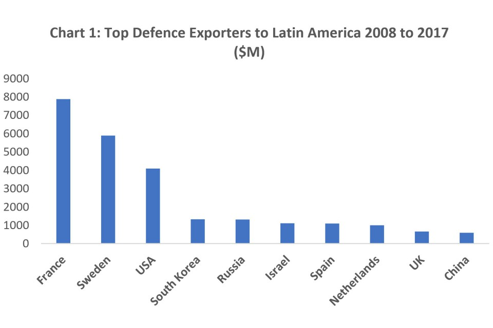Chart 1 Top Exporters To Latin America 2008 2017