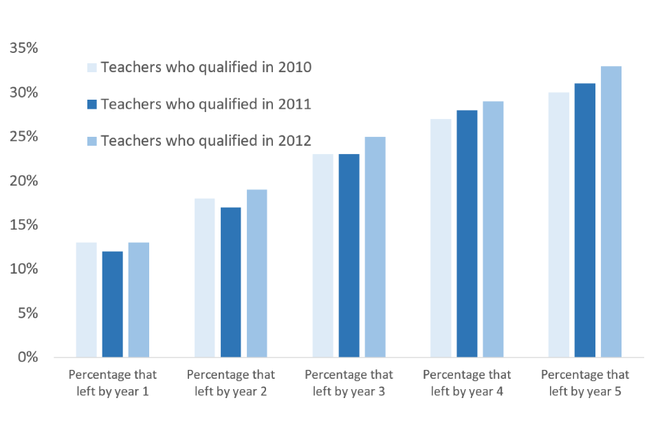% of teachers who left state-funded schools after 5 years chart.