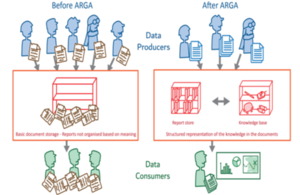 Graphics showing a scene of characters and two book shelves demonstrating documents that are not organised (before ARGA) and how documents can have structure and be organised successfully (After ARGA)