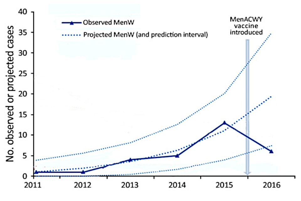 Graph showing reduction in MenW incidence