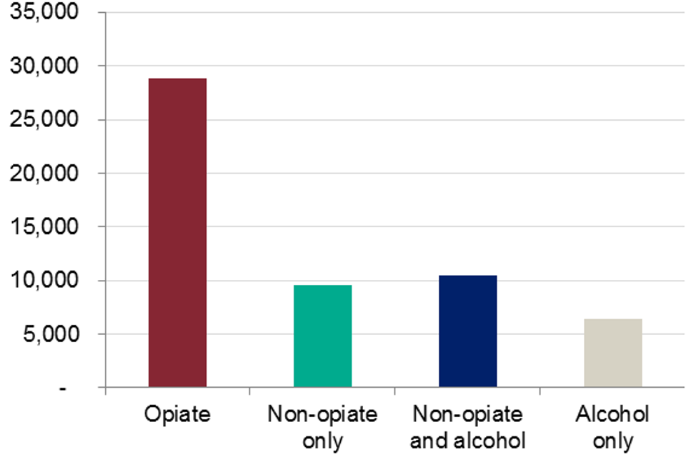 Bar graph showing the numbers of people in treatment in prisons by the four main substance groups in 2017 to 2018