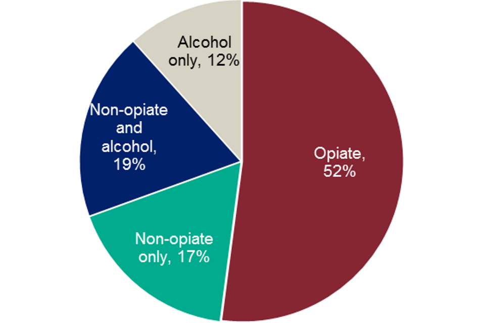 Pie chart showing the percentages of people in treatment in prisons by the four main substance groups in 2017 to 2018
